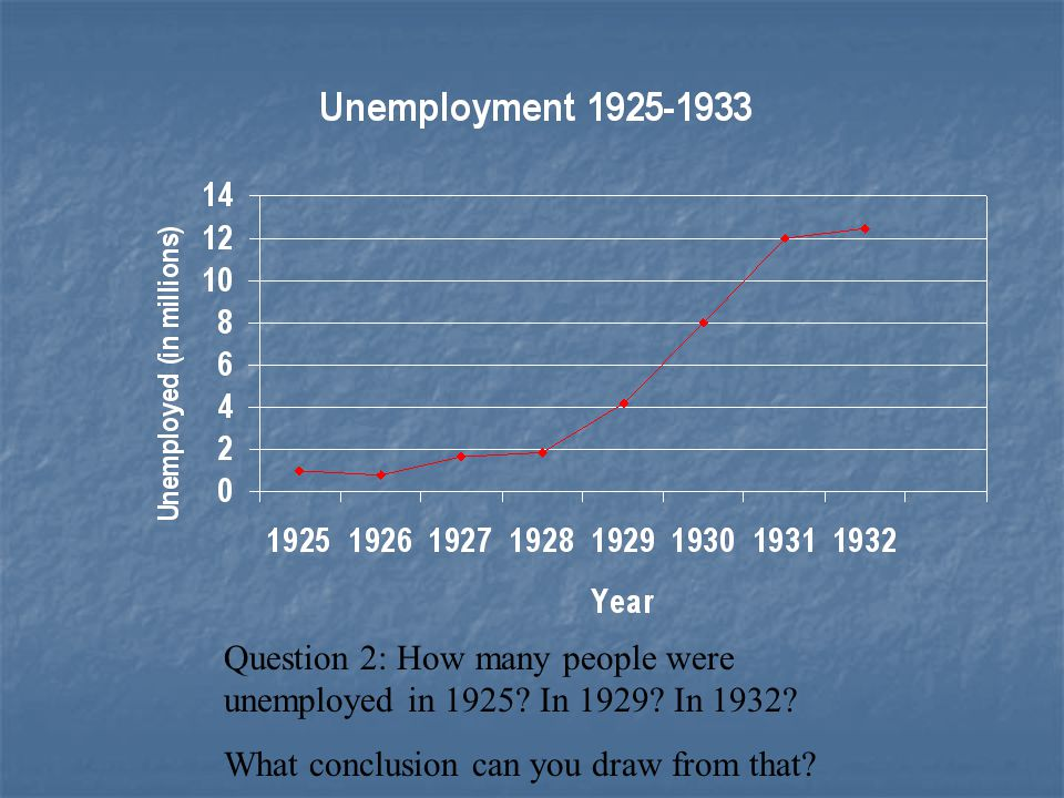 Question 2: How many people were unemployed in 1925? In 1929? In 1932? What conclusion can you draw from that?