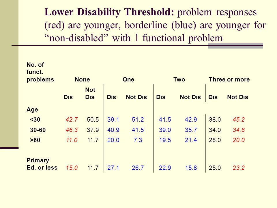 Lower Disability Threshold: problem responses (red) are younger, borderline (blue) are younger for non-disabled with 1 functional problem No.
