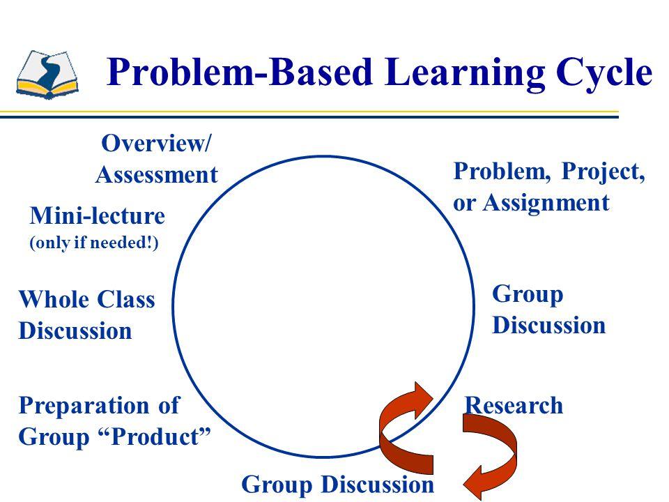 Problem-Based Learning Cycle Overview/ Assessment Problem, Project, or Assignment Group Discussion Research Group Discussion Preparation of Group Product Whole Class Discussion Mini-lecture (only if needed!)