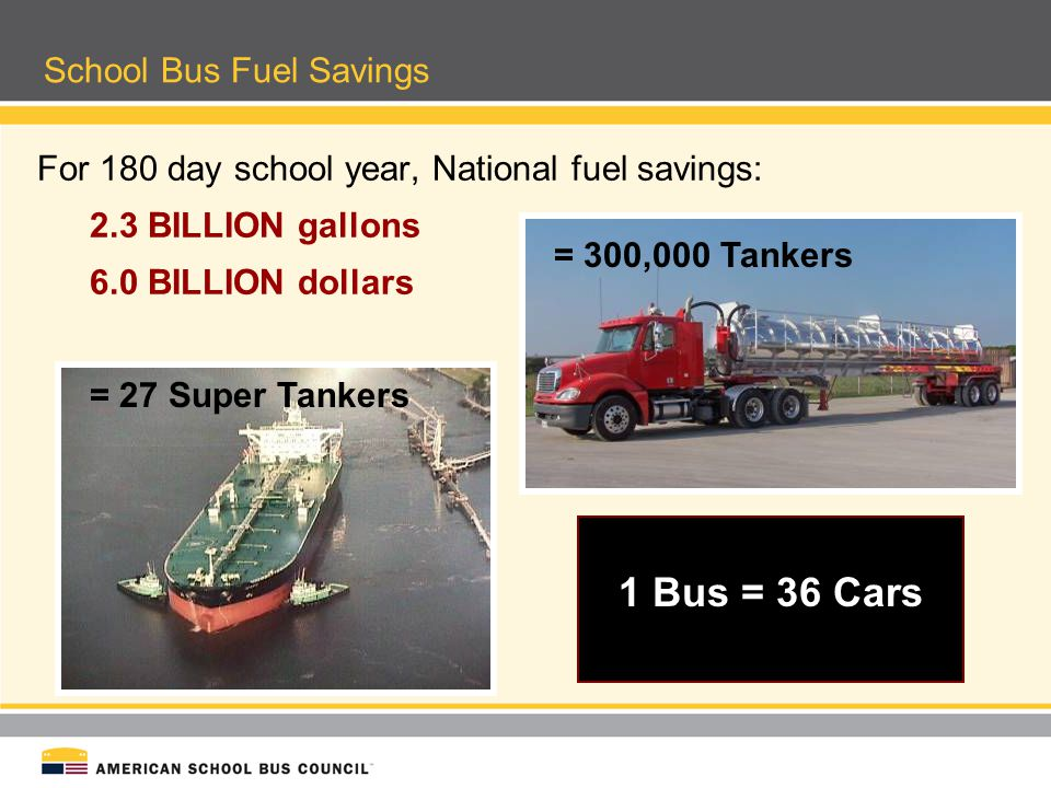 School Bus Fuel Savings For 180 day school year, National fuel savings: 2.3 BILLION gallons 6.0 BILLION dollars 1 Bus = 36 Cars = 300,000 Tankers = 27
