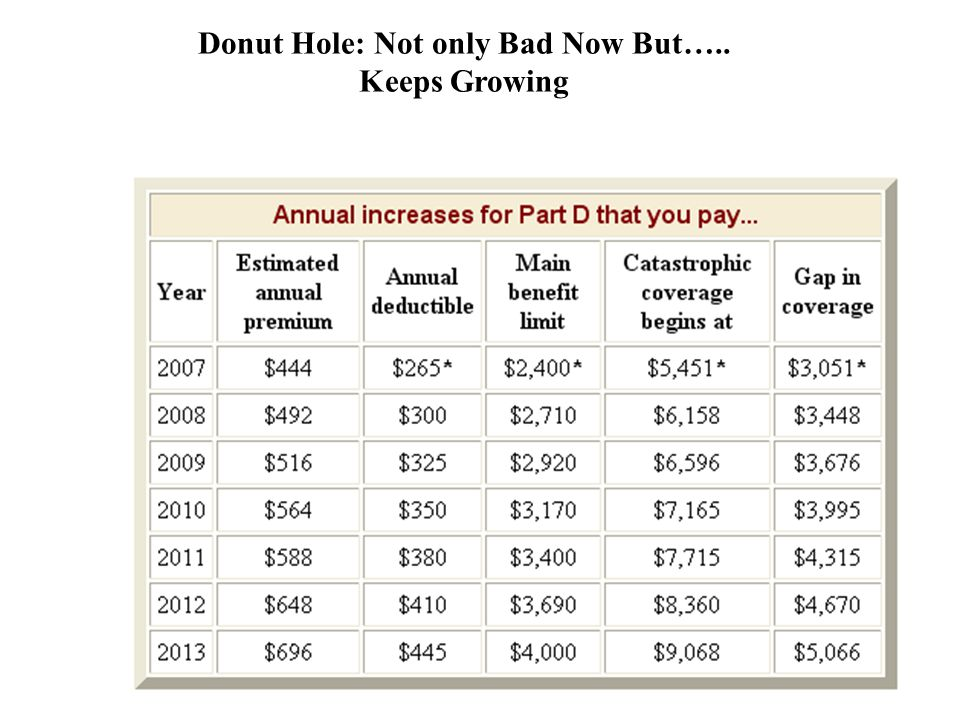 Donut Hole: Not only Bad Now But….. Keeps Growing