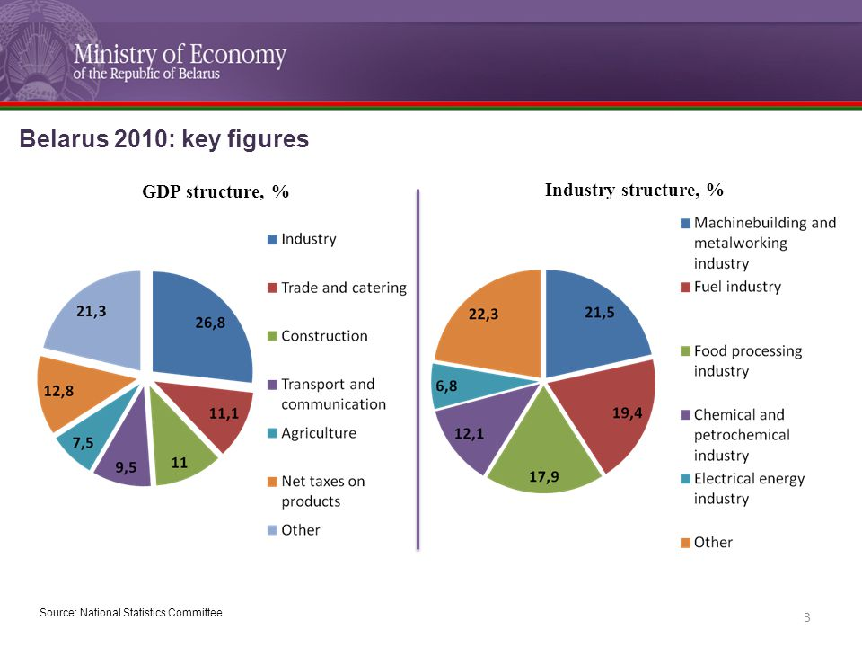 GDP structure, % Source: National Statistics Committee Industry structure, % 3 Belarus 2010: key figures