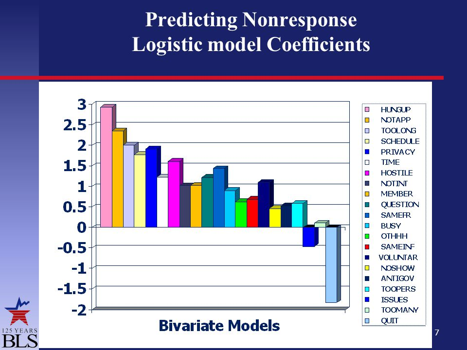 7 Predicting Nonresponse Logistic model Coefficients