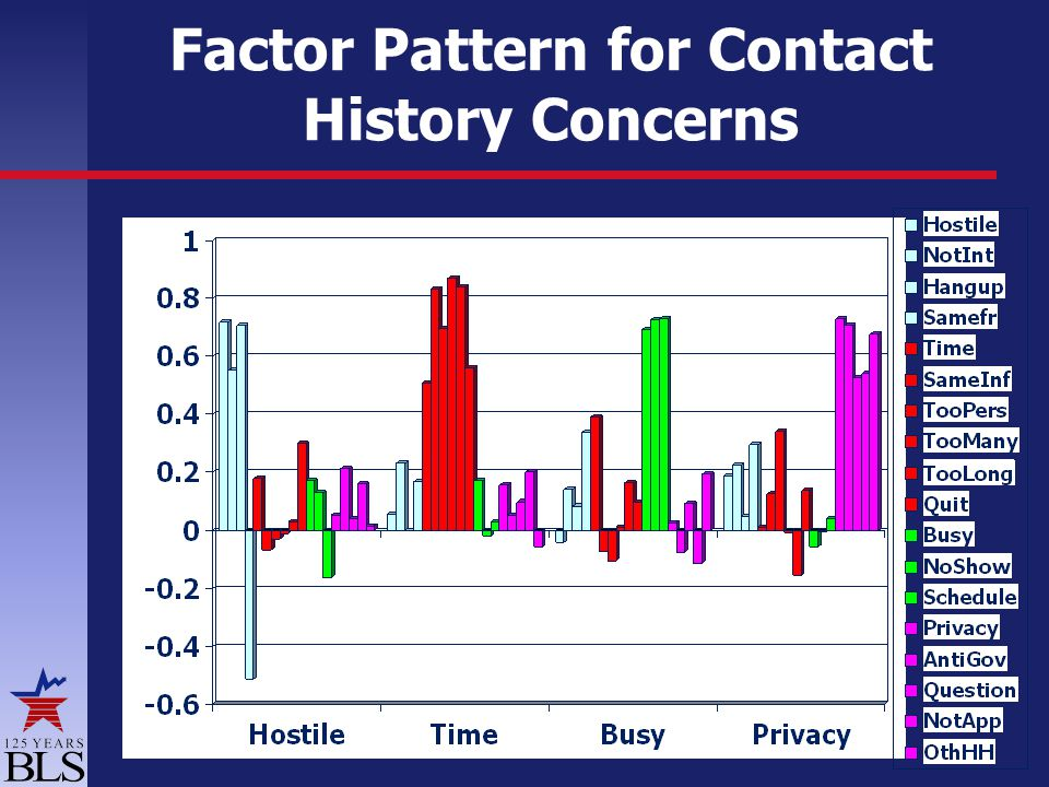 Factor Pattern for Contact History Concerns