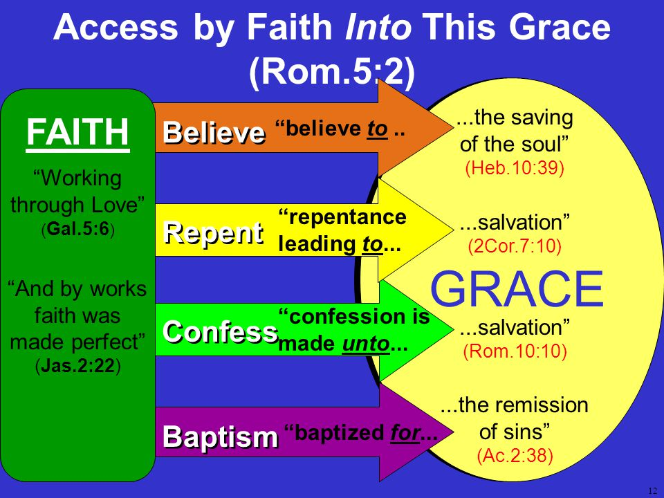 12 Access by Faith Into This Grace (Rom.5:2) GRACE Believe believe to.....the saving of the soul (Heb.10:39)...salvation (2Cor.7:10) Confess confession is made unto......salvation (Rom.10:10) Repent repentance leading to...