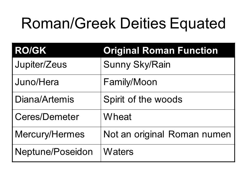 Roman/Greek Deities Equated RO/GKOriginal Roman Function Jupiter/ZeusSunny Sky/Rain Juno/HeraFamily/Moon Diana/ArtemisSpirit of the woods Ceres/DemeterWheat Mercury/HermesNot an original Roman numen Neptune/PoseidonWaters