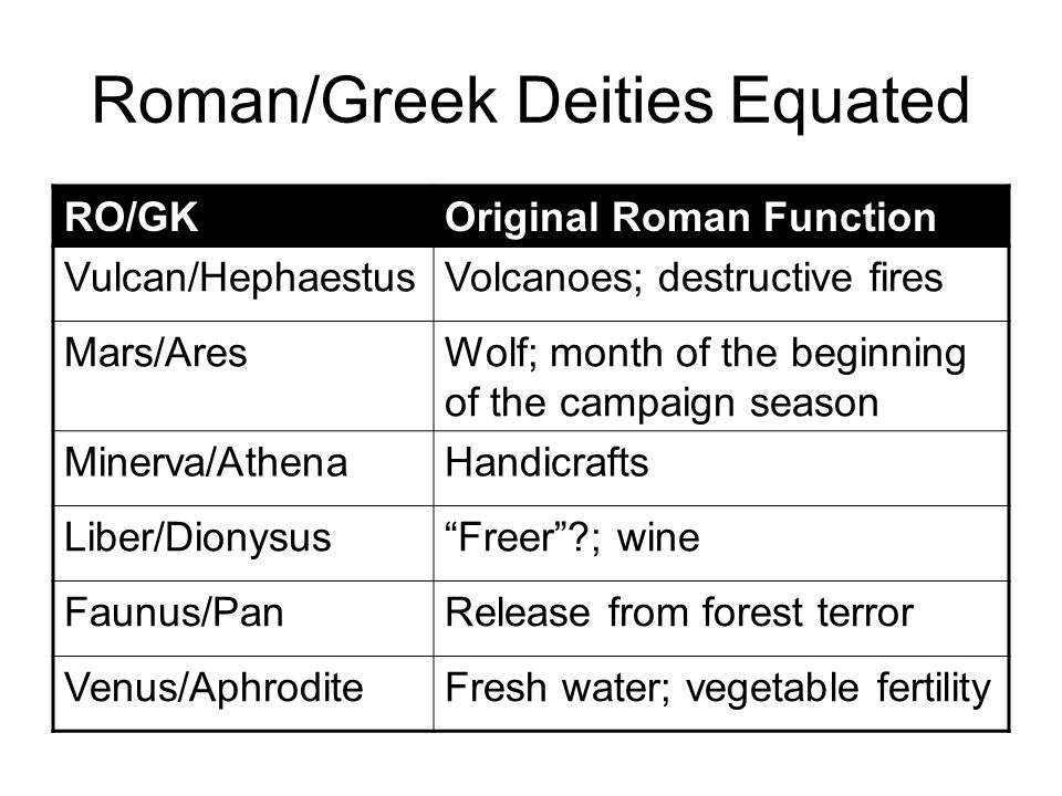 Roman/Greek Deities Equated RO/GKOriginal Roman Function Vulcan/HephaestusVolcanoes; destructive fires Mars/AresWolf; month of the beginning of the campaign season Minerva/AthenaHandicrafts Liber/Dionysus Freer ; wine Faunus/PanRelease from forest terror Venus/AphroditeFresh water; vegetable fertility