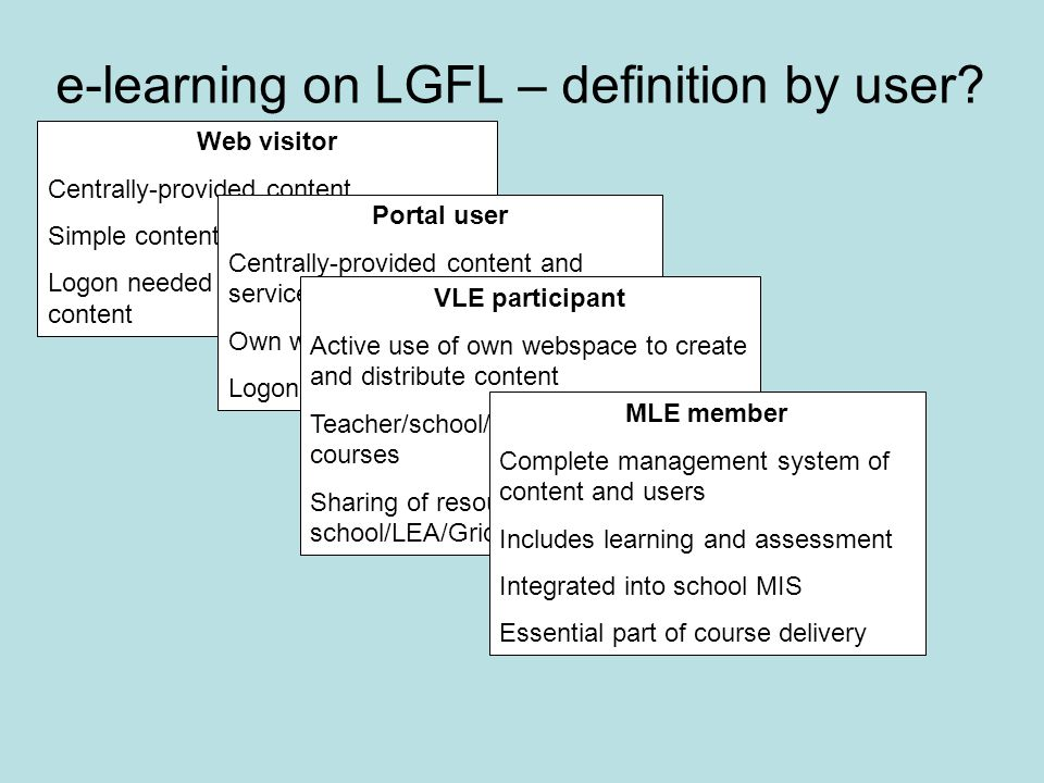 Web visitor Centrally-provided content Simple content management system Logon needed but only for some content Portal user Centrally-provided content and services (webmail, video-conf etc) Own webspace Logon needed for services VLE participant Active use of own webspace to create and distribute content Teacher/school/LEA creation of courses Sharing of resources across school/LEA/Grid MLE member Complete management system of content and users Includes learning and assessment Integrated into school MIS Essential part of course delivery e-learning on LGFL – definition by user