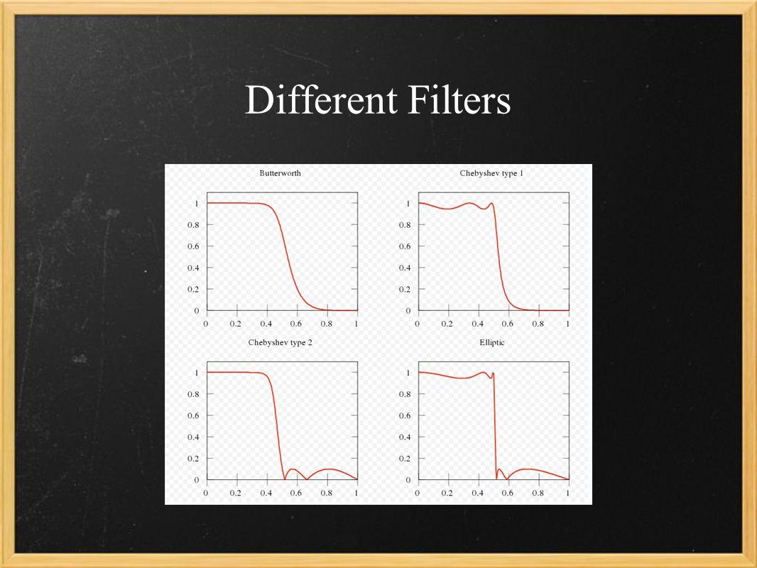Creating a Butterworth Filter