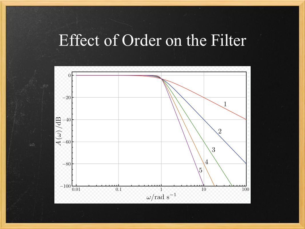 Effect of Order on the Filter