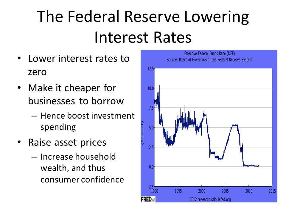 The Federal Reserve Lowering Interest Rates Lower interest rates to zero Make it cheaper for businesses to borrow – Hence boost investment spending Raise asset prices – Increase household wealth, and thus consumer confidence