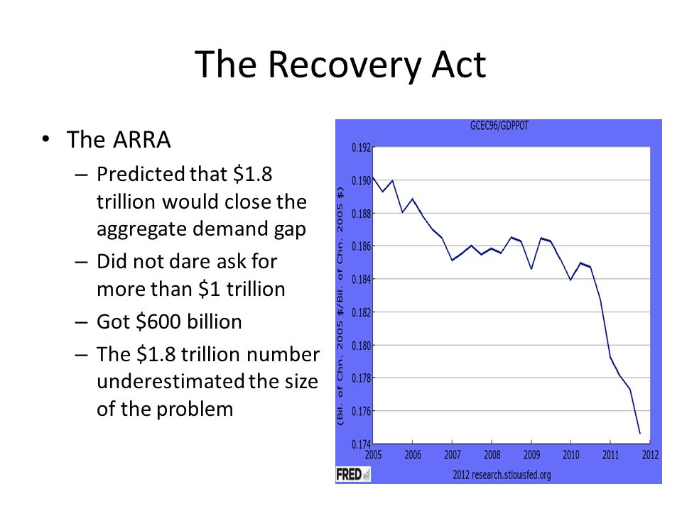 The Recovery Act The ARRA – Predicted that $1.8 trillion would close the aggregate demand gap – Did not dare ask for more than $1 trillion – Got $600 billion – The $1.8 trillion number underestimated the size of the problem