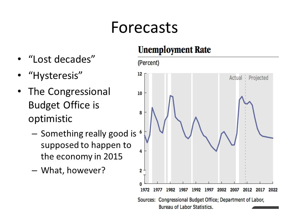 Forecasts Lost decades Hysteresis The Congressional Budget Office is optimistic – Something really good is supposed to happen to the economy in 2015 – What, however