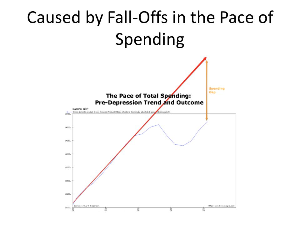 The Income-Expenditure Model Y = (I + G + c 0 )/(1 – c y ) – Take the flow of other spending : business investment I plus government purchases G – Add to that the amount of consumption spending that depends on confidence and like factors c 0 – Divide by 1 – c y – You are done.
