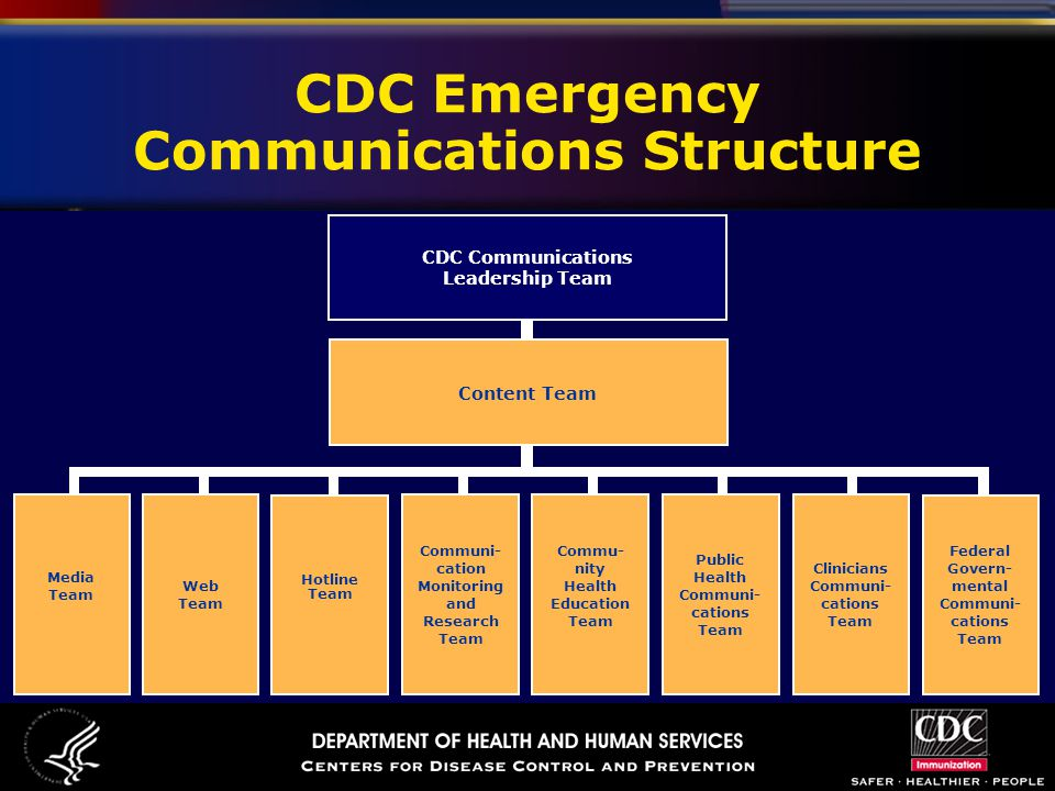CDC Emergency Communications Structure CDC Communications Leadership Team Content Team Web Team Communi- cation Monitoring and Research Team Hotline Team Commu- nity Health Education Team Public Health Communi- cations Team Media Team Clinicians Communi- cations Team Federal Govern- mental Communi- cations Team