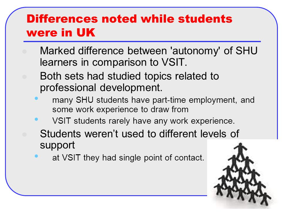 Differences noted while students were in UK Marked difference between autonomy of SHU learners in comparison to VSIT.