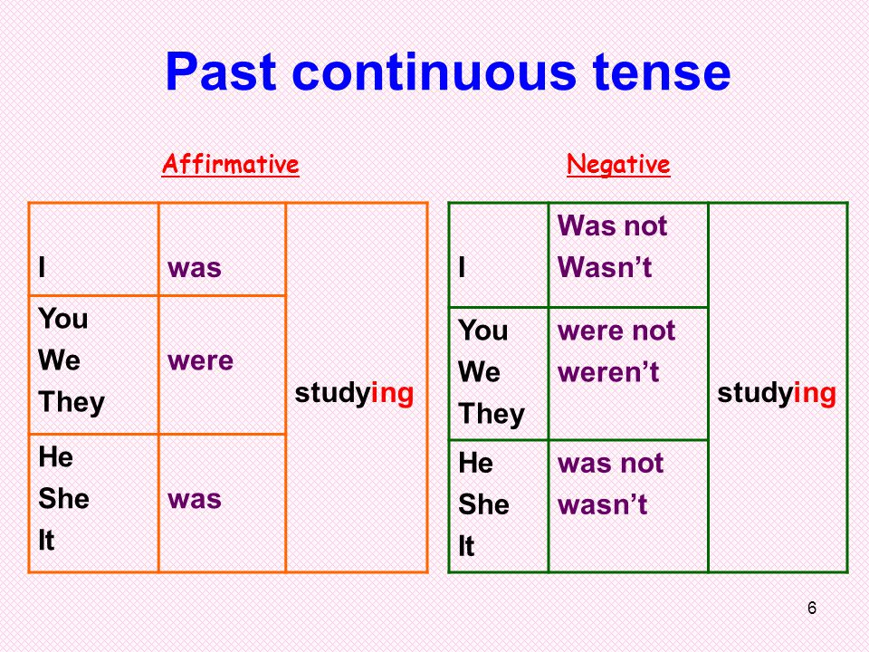 6 Iwas studying You We They were He She It was Past continuous tense I Was not Wasn't studying You We They were not weren't He She It was not wasn't N