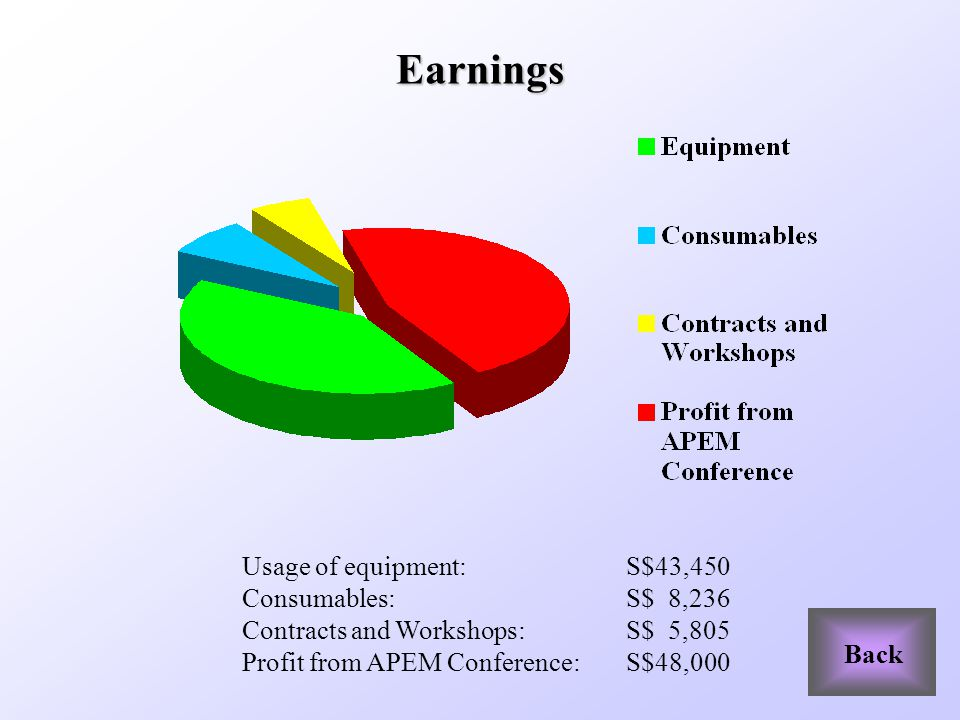 Earnings Usage of equipment: S$43,450 Consumables:S$ 8,236 Contracts and Workshops:S$ 5,805 Profit from APEM Conference:S$48,000 Back