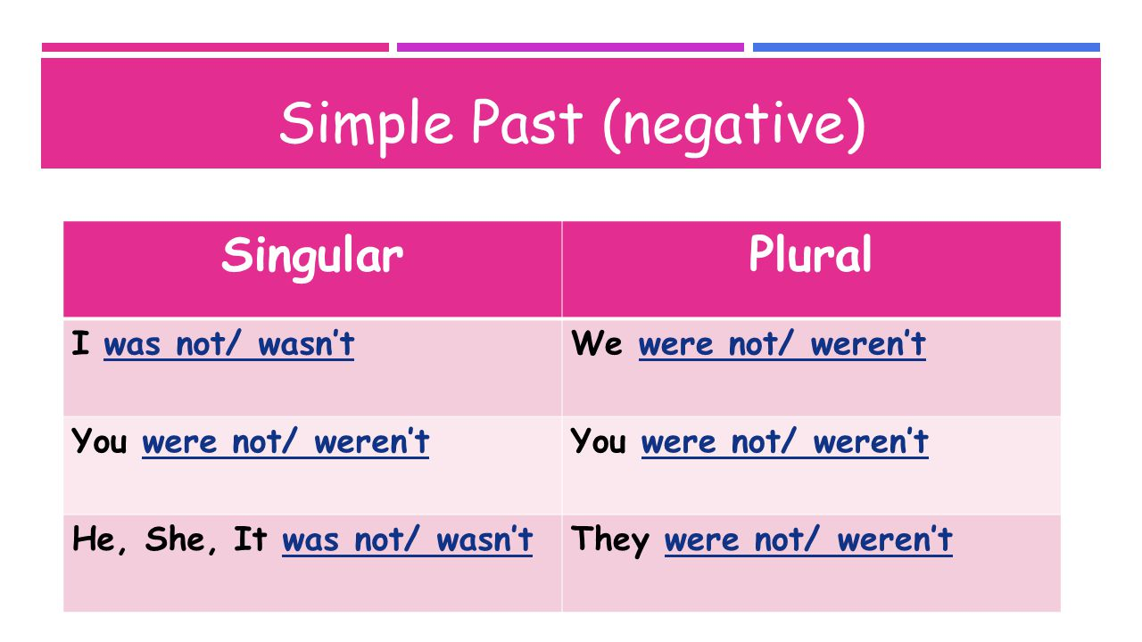 Simple Past (negative) SingularPlural I was not/ wasn'tWe were not/ weren't You were not/ weren't He, She, It was not/ wasn'tThey were not/ weren't