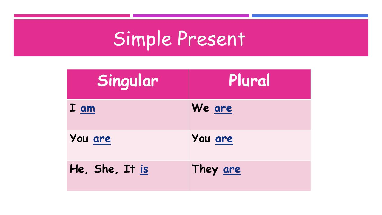 Examples: Simple Present (affirmative) I am a teacher.She is a student.