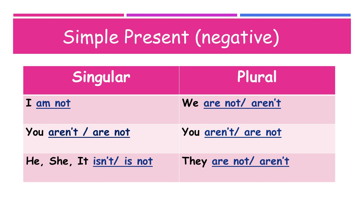 Examples: Simple Present (negative) I am not a teacher.She isn't a student.