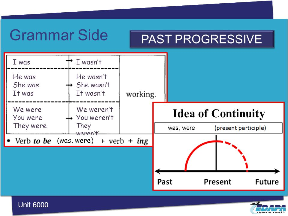 Grammar Side PAST PROGRESSIVE Unit 6000 I was He was She was It was We were You were They were I wasn't He wasn't She wasn't It wasn't We weren't You weren't They weren't (was, were) Idea of Continuity was, were