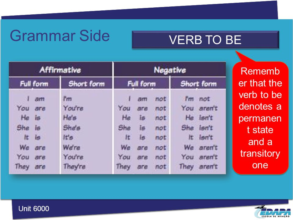 Grammar Side VERB TO BE Unit 6000 Rememb er that the verb to be denotes a permanen t state and a transitory one
