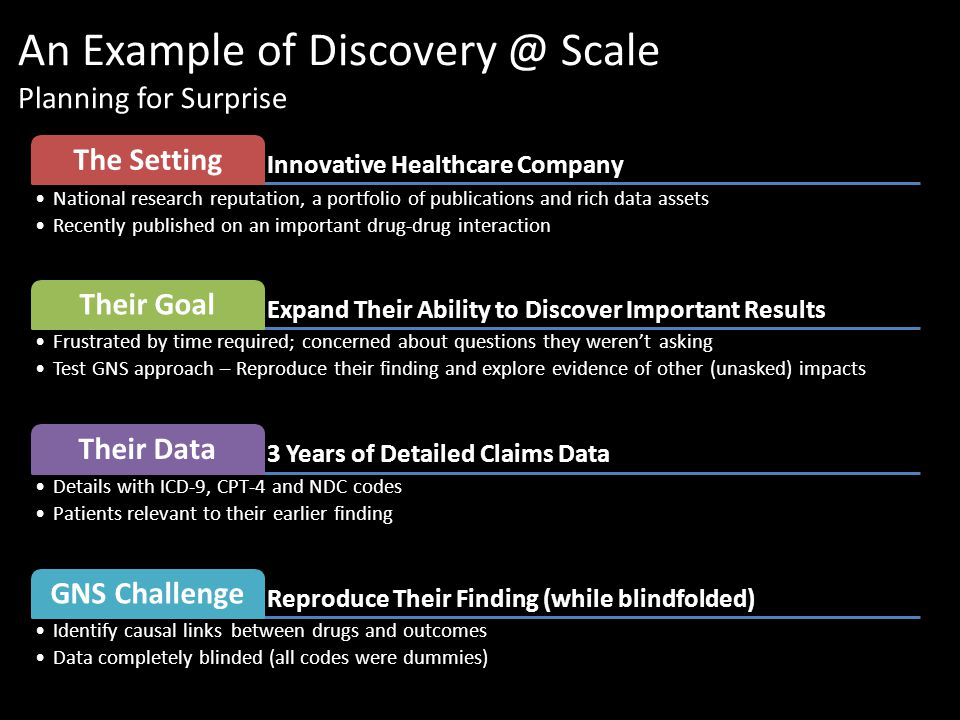 An Example of Discovery @ Scale Planning for Surprise Innovative Healthcare Company The Setting National research reputation, a portfolio of publications and rich data assets Recently published on an important drug-drug interaction Expand Their Ability to Discover Important Results Their Goal Frustrated by time required; concerned about questions they weren't asking Test GNS approach – Reproduce their finding and explore evidence of other (unasked) impacts 3 Years of Detailed Claims Data Their Data Details with ICD-9, CPT-4 and NDC codes Patients relevant to their earlier finding Reproduce Their Finding (while blindfolded) GNS Challenge Identify causal links between drugs and outcomes Data completely blinded (all codes were dummies)