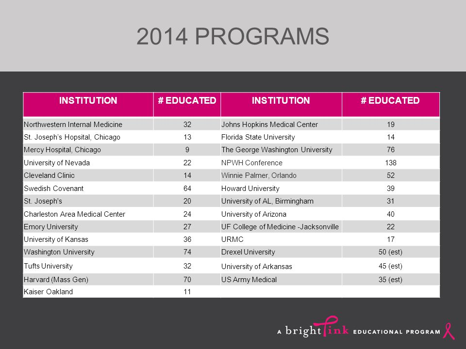2014 PROGRAMS INSTITUTION# EDUCATEDINSTITUTION# EDUCATED Northwestern Internal Medicine32Johns Hopkins Medical Center19 St.
