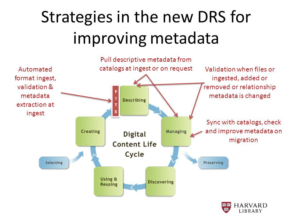 Strategies in the new DRS for improving metadata Automated format ingest, validation & metadata extraction at ingest Validation when files or ingested, added or removed or relationship metadata is changed Sync with catalogs, check and improve metadata on migration Pull descriptive metadata from catalogs at ingest or on request