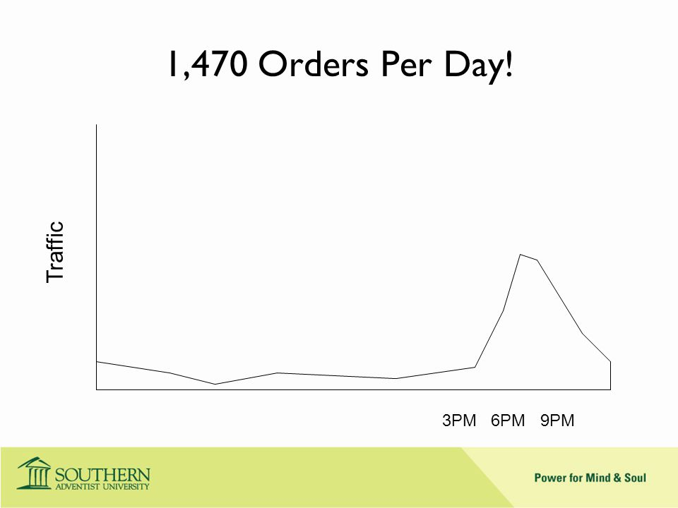 1,470 Orders Per Day! 3PM 6PM 9PM Traffic