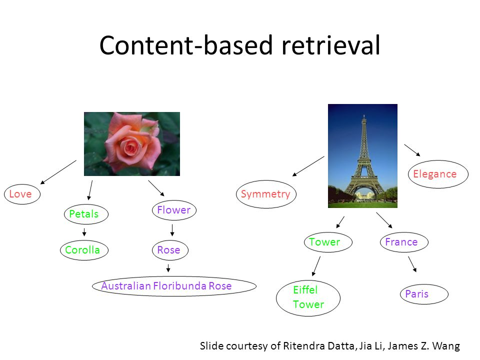 Content-based retrieval Rose Flower Petals Australian Floribunda Rose Love Corolla TowerFrance Eiffel Tower Paris Elegance Symmetry Slide courtesy of Ritendra Datta, Jia Li, James Z.