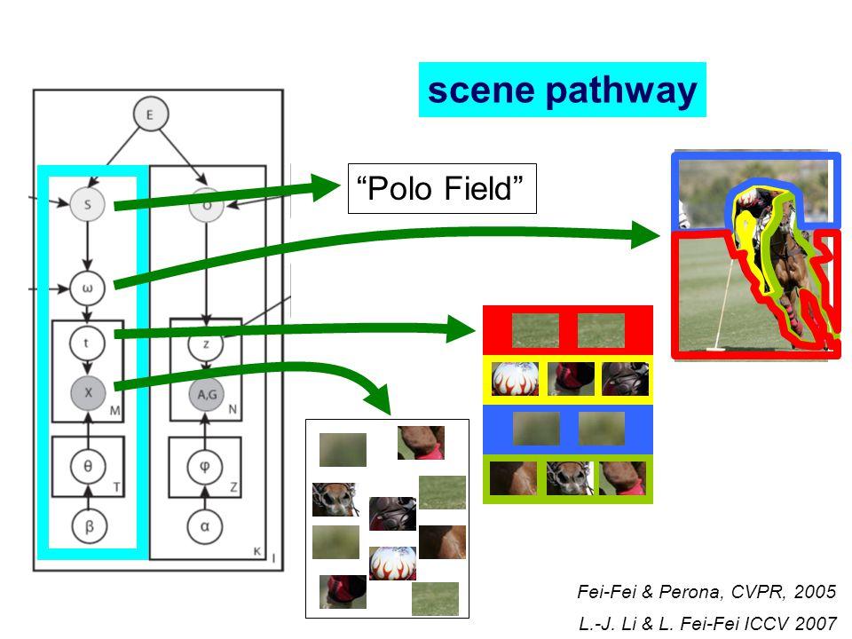 scene pathway Polo Field L.-J. Li & L. Fei-Fei ICCV 2007 Fei-Fei & Perona, CVPR, 2005