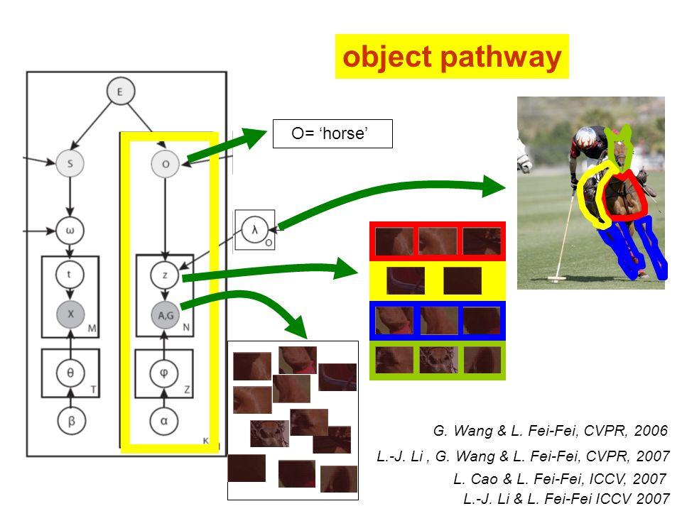 object pathway O= 'horse' L.-J. Li & L. Fei-Fei ICCV 2007 L.-J.