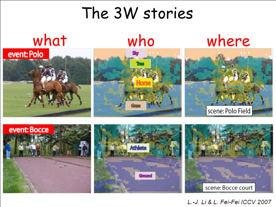 The 3W stories what whowhere L.-J. Li & L. Fei-Fei ICCV 2007