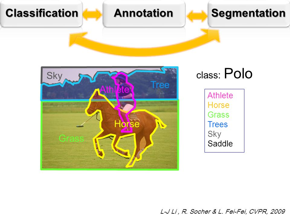 ClassificationAnnotationSegmentation Horse Sky Tree Grass Athlete Horse Grass Trees Sky Saddle Horse Athlete class: Polo L-J Li, R.