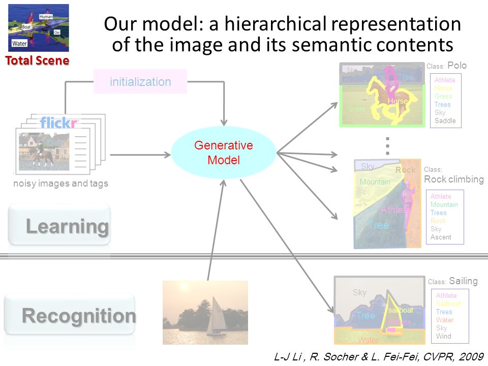 Total Scene Our model: a hierarchical representation of the image and its semantic contents Class: Polo Athlete Horse Grass Trees Sky Saddle Horse Sky Tree Grass Horse Athlete … noisy images and tags Learning Recognition Generative Model initialization Sky Athlete Tree Mountain Rock Class: Rock climbing Athlete Mountain Trees Rock Sky Ascent Sky Athlete Water Tree sailboat Class: Sailing Athlete Sailboat Trees Water Sky Wind Generative Model L-J Li, R.