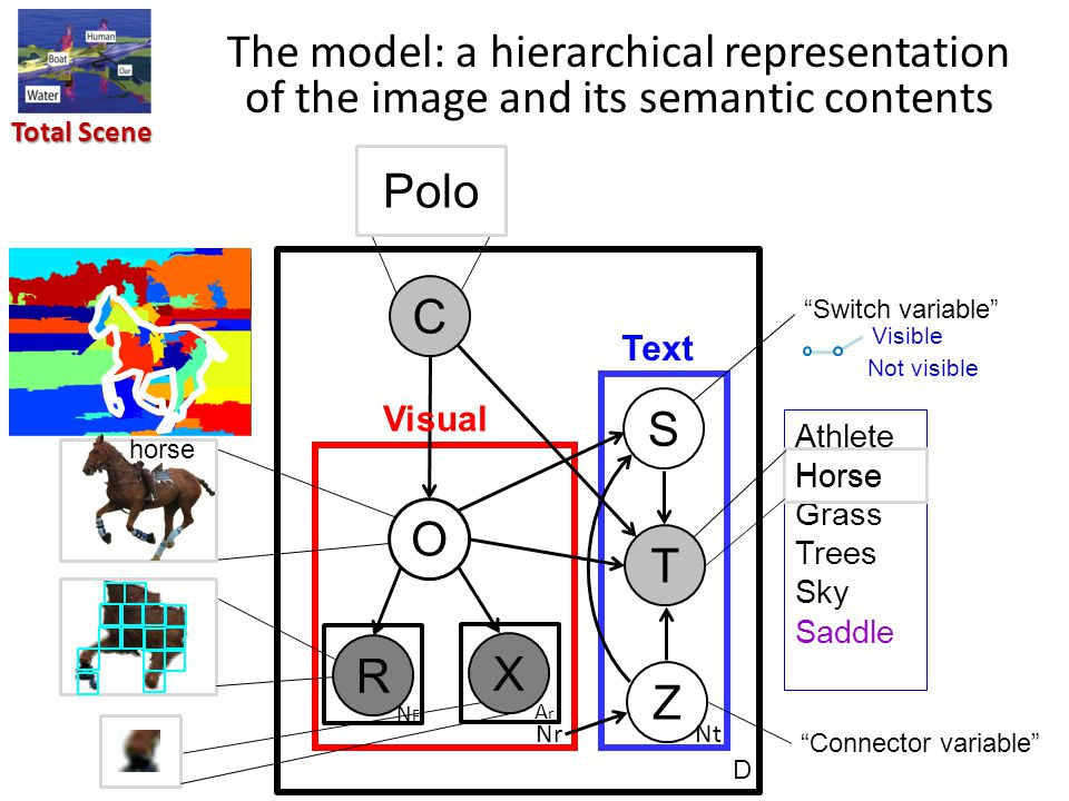 Total Scene The model: a hierarchical representation of the image and its semantic contents Athlete Horse Grass Trees Sky Saddle C Polo O horse R NFNF X ArAr Z NrNt S T D Horse Switch variable Visible Not visible Connector variable Visual Text