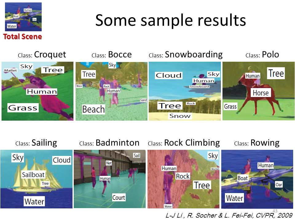 43 Class: Croquet Class: Bocce Class: Snowboarding Class: Polo Class: Sailing Class: Badminton Class: Rock Climbing Class: Rowing Total Scene Some sample results L-J Li, R.