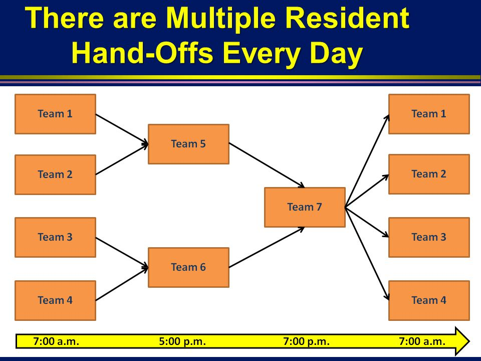 There are Multiple Resident Hand-Offs Every Day