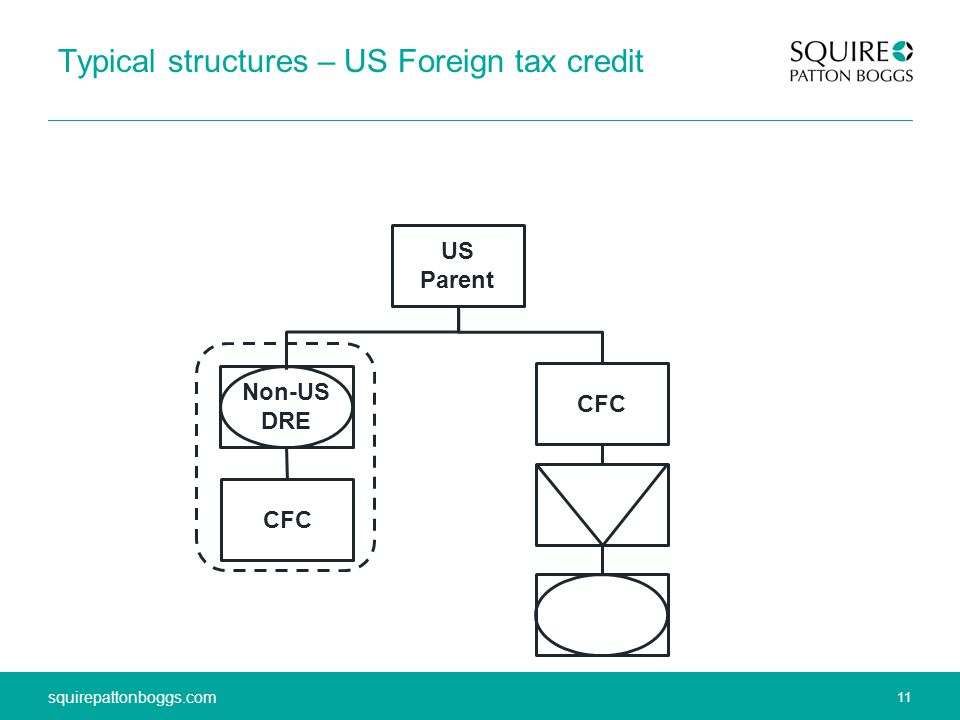 11 squirepattonboggs.com 11 squirepattonboggs.com Typical structures – US Foreign tax credit US Parent Non-US DRE CFC