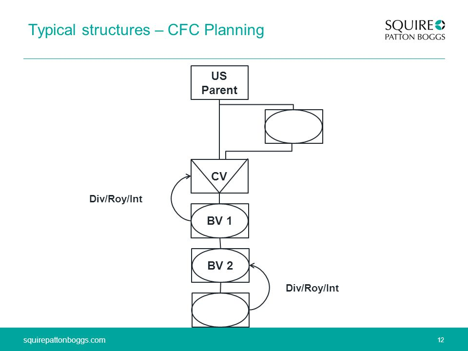 12 squirepattonboggs.com 12 squirepattonboggs.com Typical structures – CFC Planning US Parent CV BV 1 BV 2 Div/Roy/Int
