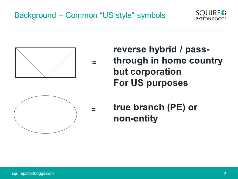 3 squirepattonboggs.com 3 Background – Common US style symbols = reverse hybrid / pass- through in home country but corporation For US purposes true branch (PE) or non-entity =
