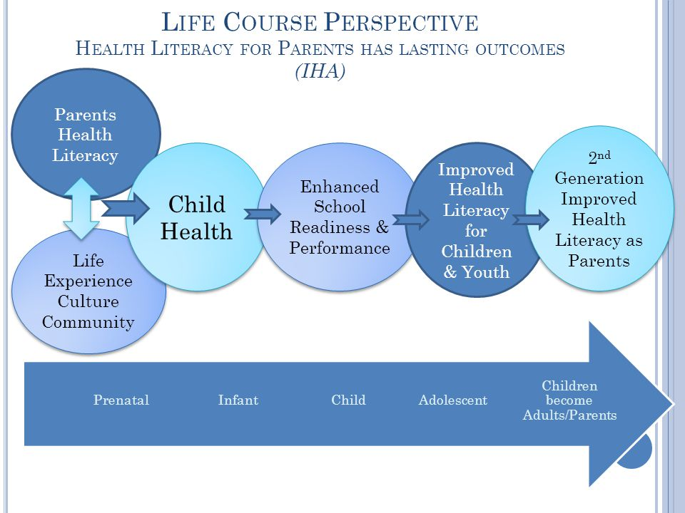 L IFE C OURSE P ERSPECTIVE H EALTH L ITERACY FOR P ARENTS HAS LASTING OUTCOMES (IHA) Parents Health Literacy Children become Adults/Parents AdolescentChildInfantPrenatal Life Experience Culture Community Life Experience Culture Community Child Health Child Health Enhanced School Readiness & Performance Improved Health Literacy for Children & Youth 2 nd Generation Improved Health Literacy as Parents 2 nd Generation Improved Health Literacy as Parents