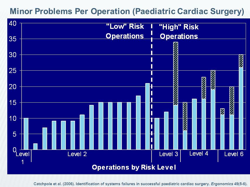 Minor Problems Per Operation (Paediatric Cardiac Surgery) Catchpole et al. (2006). Identification of systems failures in successful paediatric cardiac