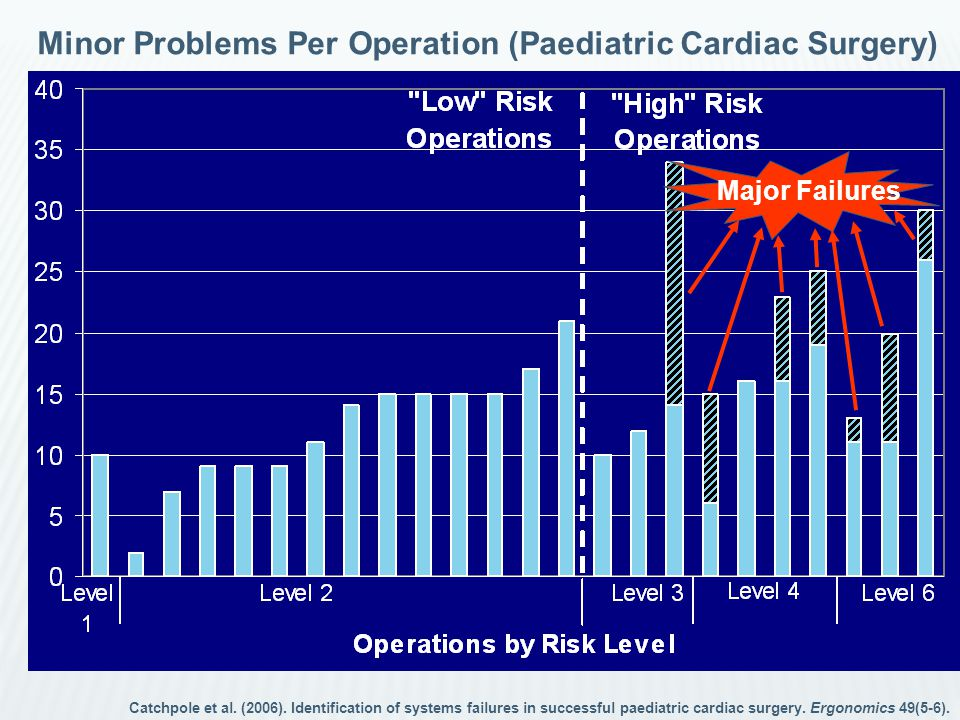 Major Failures Minor Problems Per Operation (Paediatric Cardiac Surgery) Catchpole et al.