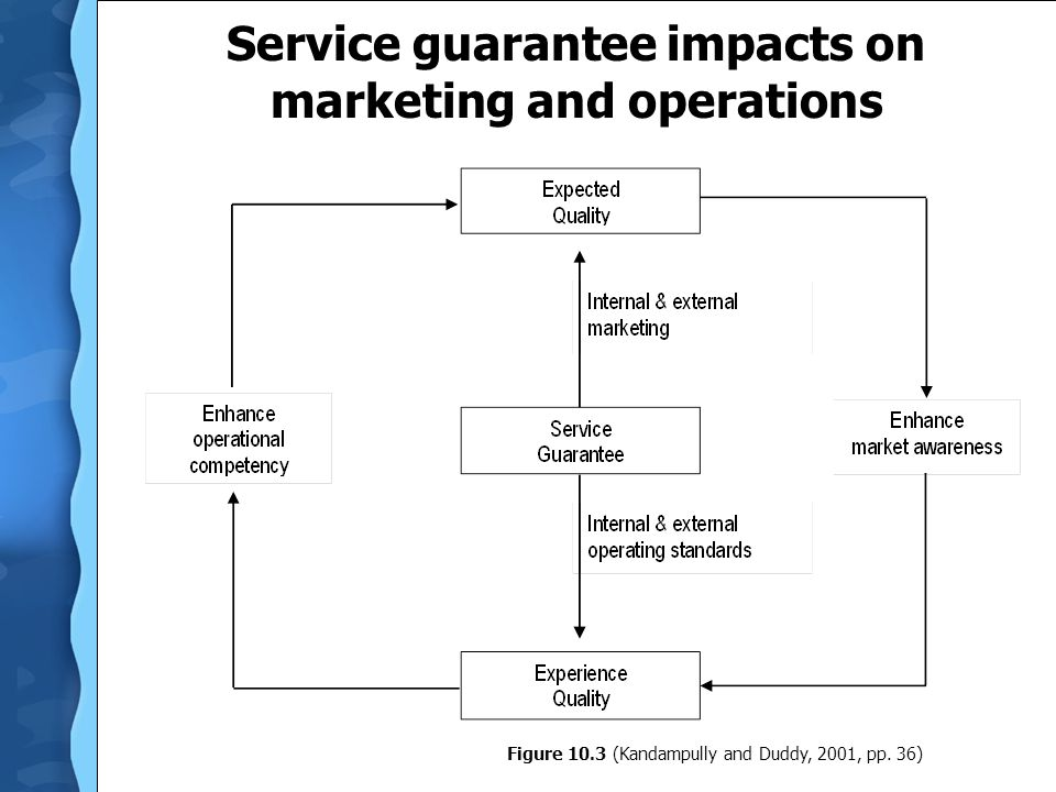 Service guarantee impacts on marketing and operations Figure 10.3 (Kandampully and Duddy, 2001, pp. 36)