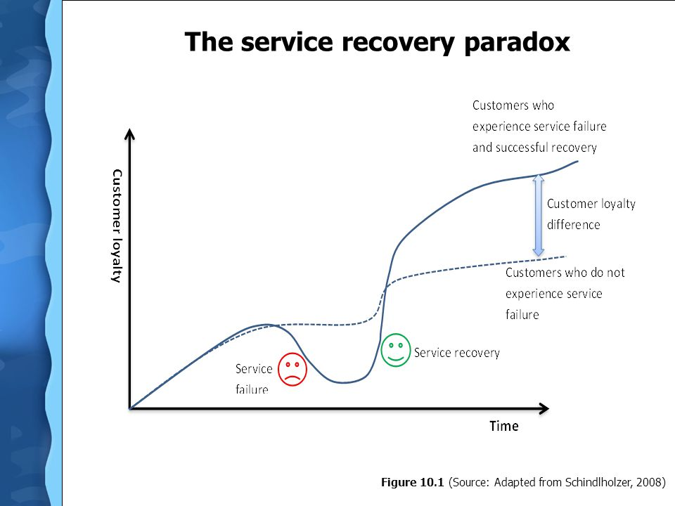 Service recovery process o Apology Frames customer's perceptions and paves the way to recovery o Urgent reinstatement Quick action to correct or remove problem o Empathy Employee understanding and responsiveness o Symbolic atonement Tangible evidence of organization's willingness to take responsibility o Follow-up Evaluate recovery plan