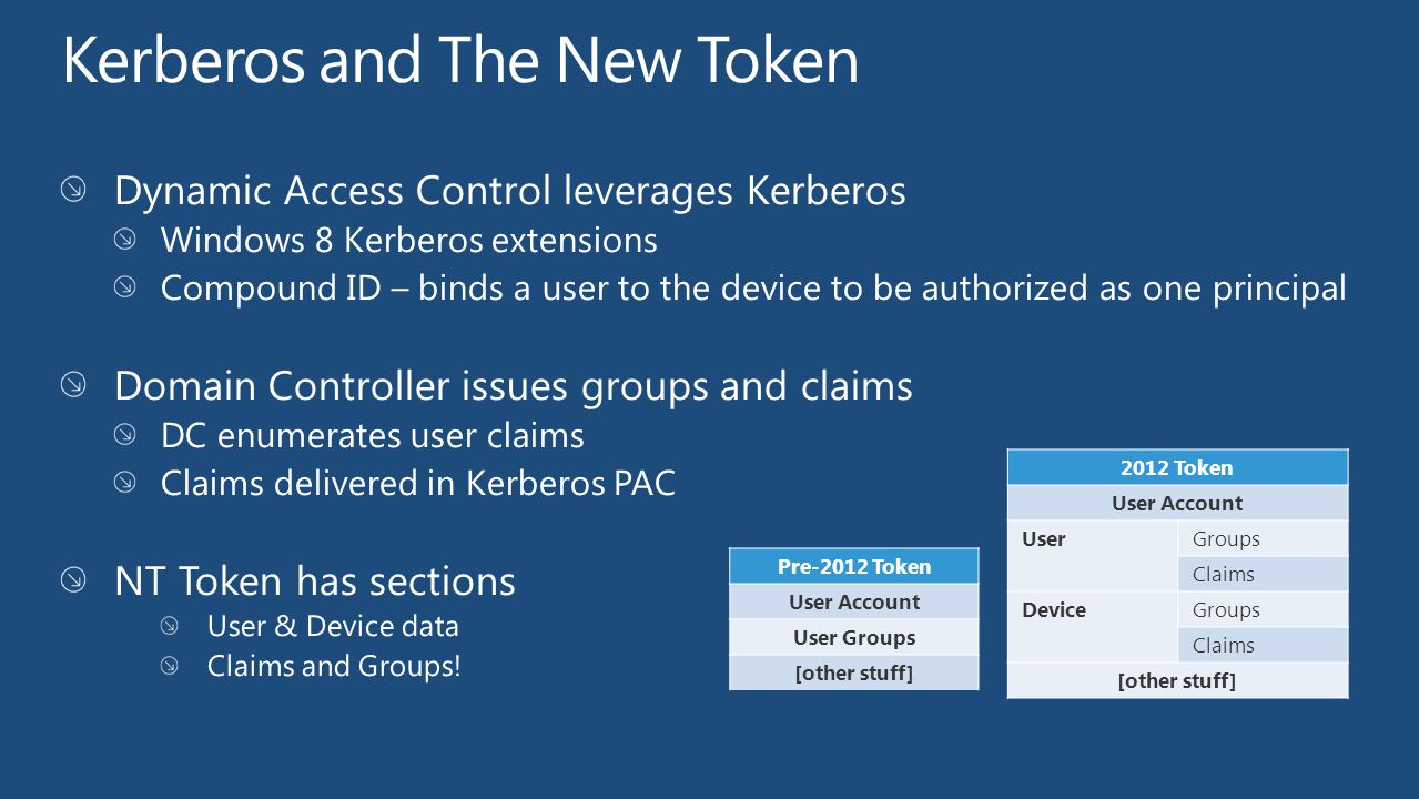 Pre-2012 Token User Account User Groups [other stuff] 2012 Token User Account UserGroups Claims DeviceGroups Claims [other stuff]
