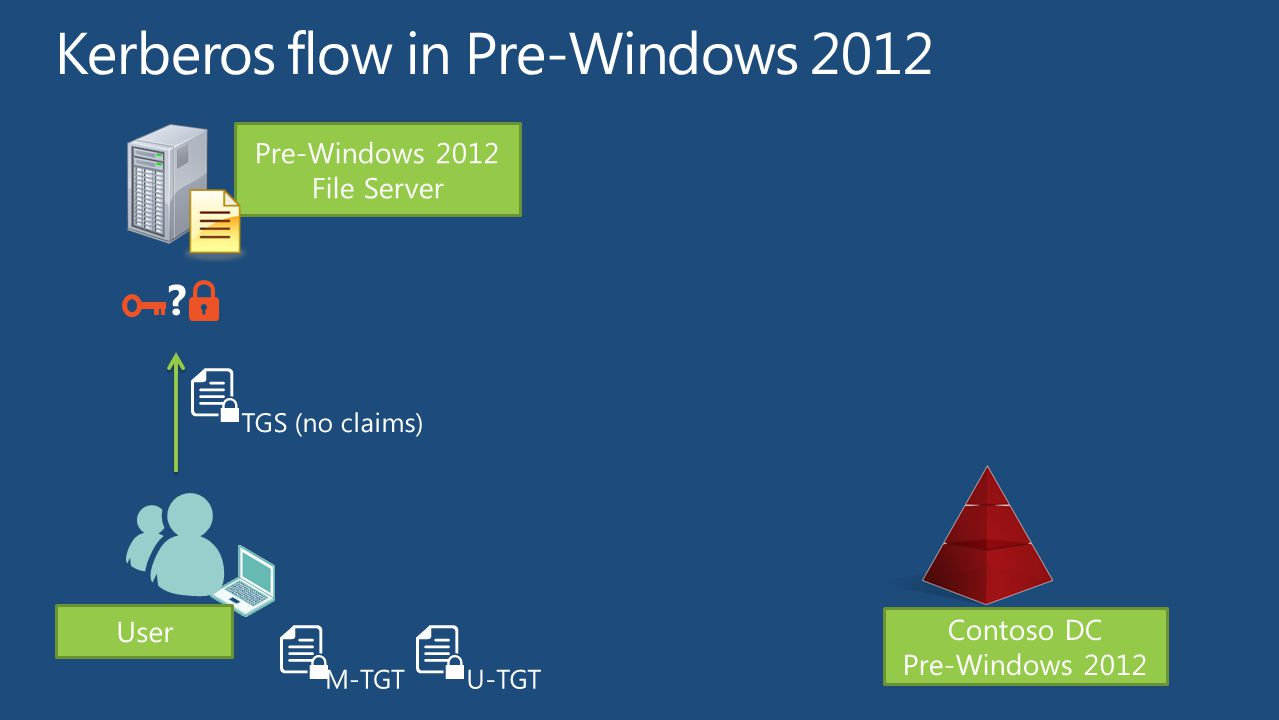 User M-TGT TGS (no claims) U-TGT Pre-Windows 2012 File Server Contoso DC Pre-Windows 2012